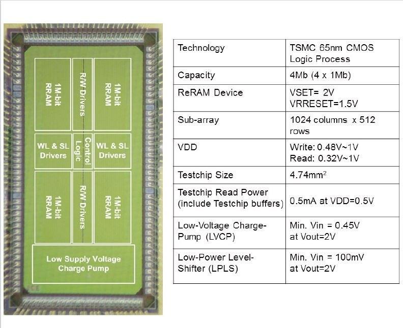 TSMCが65nm技術で試作した記憶容量が4Mbitの埋め込みReRAMマクロ。左はシリコンダイ写真、右はReRAMマクロのおもな仕様(製品仕様ではない)。同社が2012年2月に国際学会ISSCCで発表した論文から