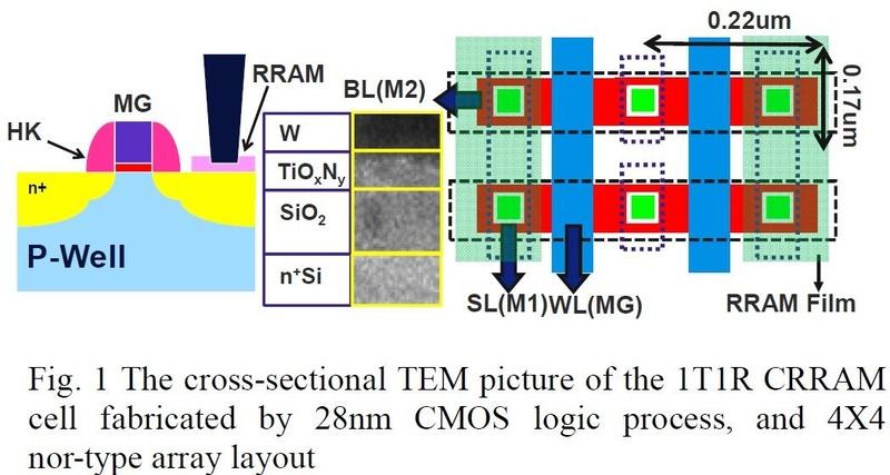 セル選択トランジスタのコンタクトに抵抗スイッチング素子を形成するReRAMセルの構造。左はセル選択トランジスタと記憶素子の断面構造。タングステン(W)のコンタクト電極とセル選択トランジスタの拡散層の間に、金属酸化窒化膜の抵抗スイッチング層を形成している。中央は抵抗スイッチング素子の断面を電子顕微鏡で観察した画像。左はメモリセルアレイの平面図。TSMCが2012年12月に国際学会IEDMで発表した論文から