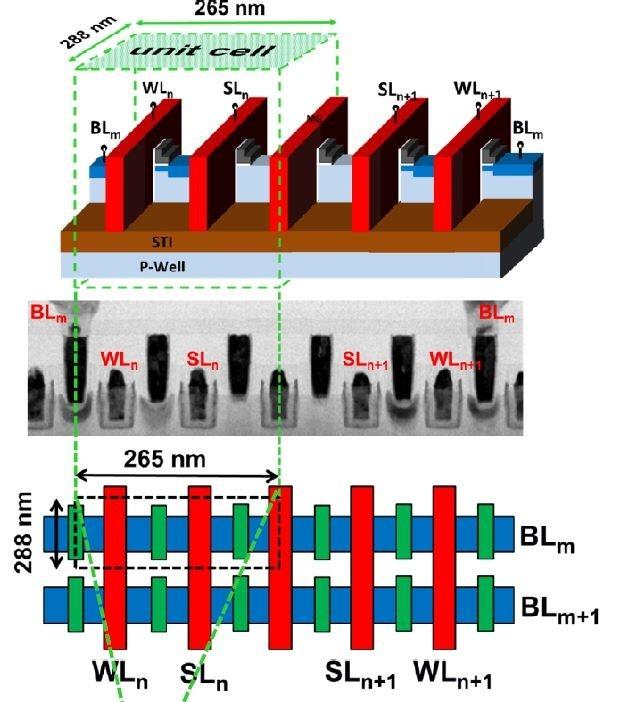 FinFETと互換のReRAMセル技術。上は鳥瞰図。赤い構造体はゲート電極とトップ電極。フィン状のチャンネルに沿ってトランジスタのゲート電極と記憶素子(抵抗スイッチング素子)のトップ電極が交互にならんでいる。中央はFinFETと記憶素子の断面を電子顕微鏡で観察した画像。下はメモリセルの平面図。TSMCが2015年12月に国際学会IEDMで発表した論文から
