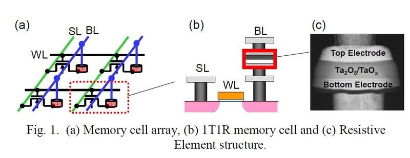 パナソニックが開発したReRAMセルの概要。左はセルアレイの回路図。1個のセル選択トランジスタと1個の抵抗スイッチング素子でメモリセルを構成する。中央はメモリセルの断面構造図。金属配線層の間に抵抗スイッチング素子をレイアウトしている。右は製造した抵抗スイッチング素子の断面を電子顕微鏡で観察した画像。パナソニックが2017年5月に国際学会IMWで発表した論文から