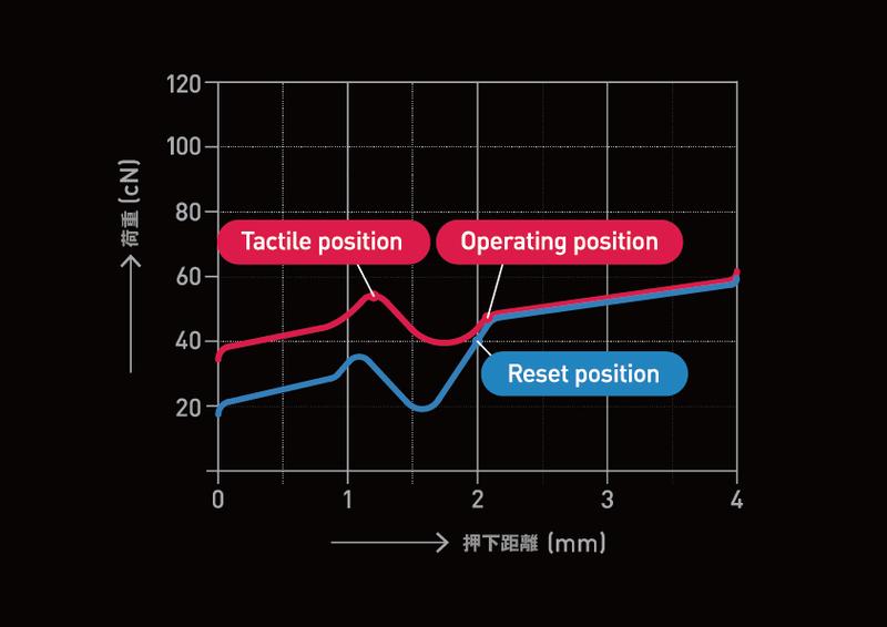 """荷重55gのタクタイルスイッチの特性。押し始めて1.5mm程度で重さが最大化しその後急降下(赤線)。このすり鉢状の領域が""""カクッ""""というフィーリングの正体だ。スイッチの戻り(青線)時にも谷があるが、これがキーを上げるときのキレを生み出している"""