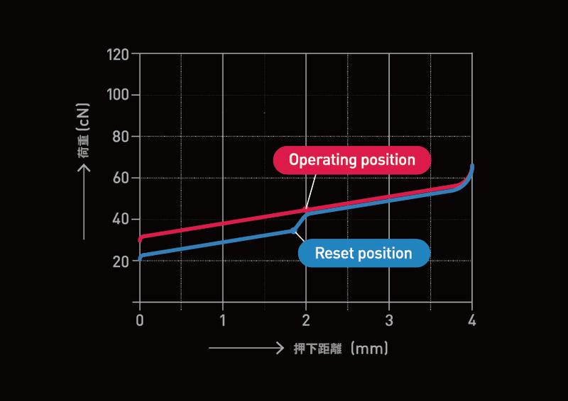 スイッチの荷重特性をグラフ化して、タイプの違いを見てみよう。リニアは底打ちするまでほぼ一定のペースで荷重が上がっていく(赤線)。荷重45gのスイッチの場合、押し始めは軽い30g台だが、アクチュエーションポイント付近で45gになる