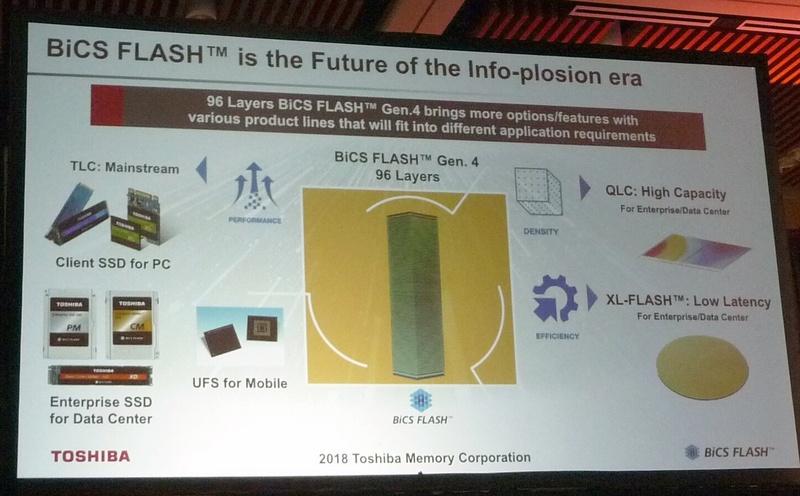 96層の3D NANDフラッシュ技術「BiCS4」をベースにしたフラッシュメモリとストレージの製品展開。TLC(3bit/セル)技術のフラッシュメモリが主力製品である。クライアント用SSDやエンタープライズ用SSD、モバイル用UFSへと展開する。QLC技術のフラッシュはエンタープライズ向けの超大容量ストレージに向ける。さらに、「XL-FLASH」と呼ぶ高速フラッシュ技術をエンタープライズ向けに用意する。東芝メモリによる基調講演のスライドを撮影したもの