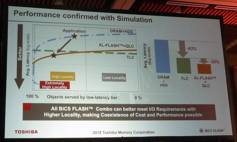 「XL-FLASH」技術とQLC方式フラッシュを組み合わせたストレージ、オールTLC方式フラッシュのストレージ、DRAMキャッシュとHDDを組み合わせたストレージで平均遅延時間を比較。縦軸は遅延時間(対数目盛りであることに注意)、横軸はアクセスの局所性(左が強く、右が弱い)。東芝メモリによる基調講演のスライドを撮影したもの