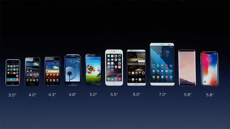 スマートフォンの画面サイズの遷移