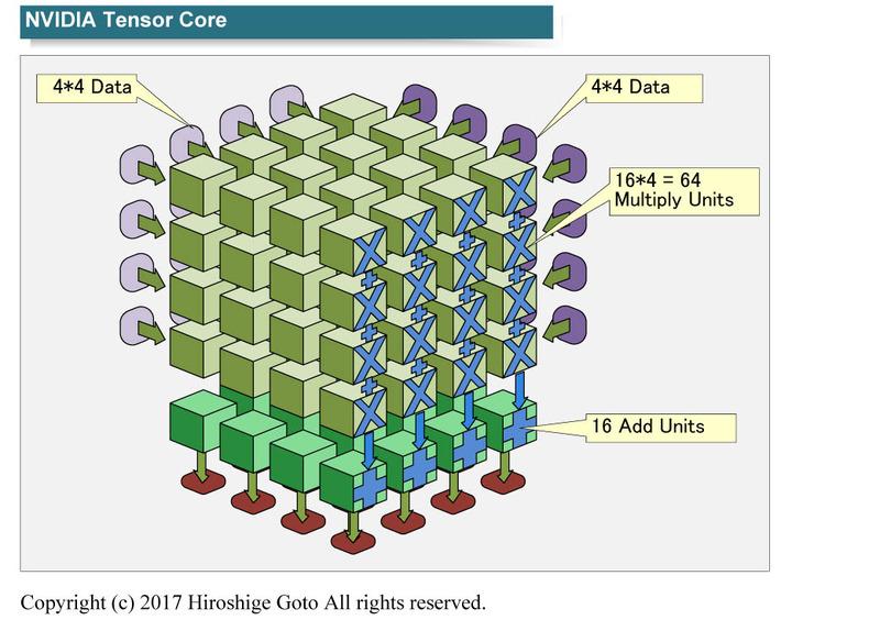 "NVIDIAのテンサーコア<BR>PDF版は<span class=""img-inline raw""><a href=""../p12.pdf"" ipw_status=""1"" ipw_linktype=""filelink_raw"" class=""resource"">こちら</a></span>"