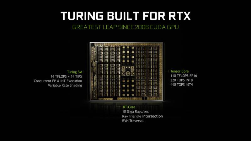 TuringアーキテクチャのGeForce RTX 2080 Tiのダイスペック