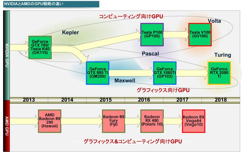 """2系統に分化しているNVIDIA GPU<BR>PDF版は<span class=""""img-inline raw""""><a href=""""../p9.pdf"""" ipw_status=""""1"""" ipw_linktype=""""filelink_raw"""" class=""""resource"""">こちら</a></span>"""