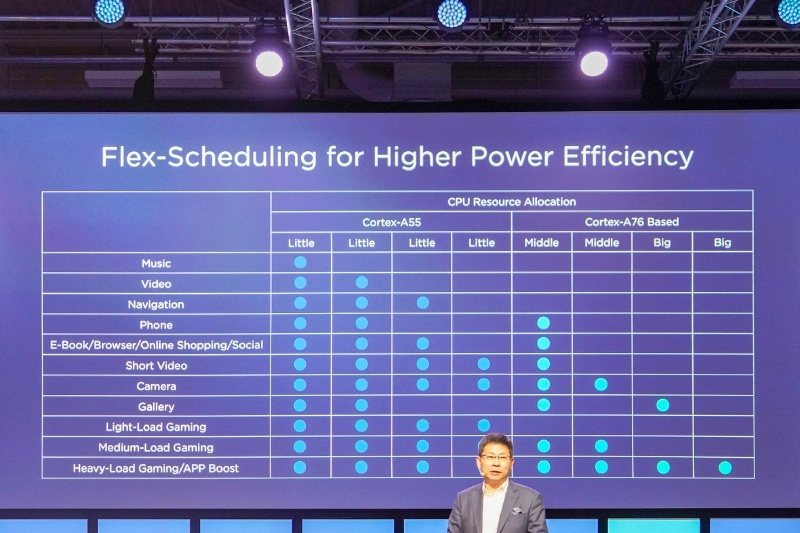 CPUの特徴や性能