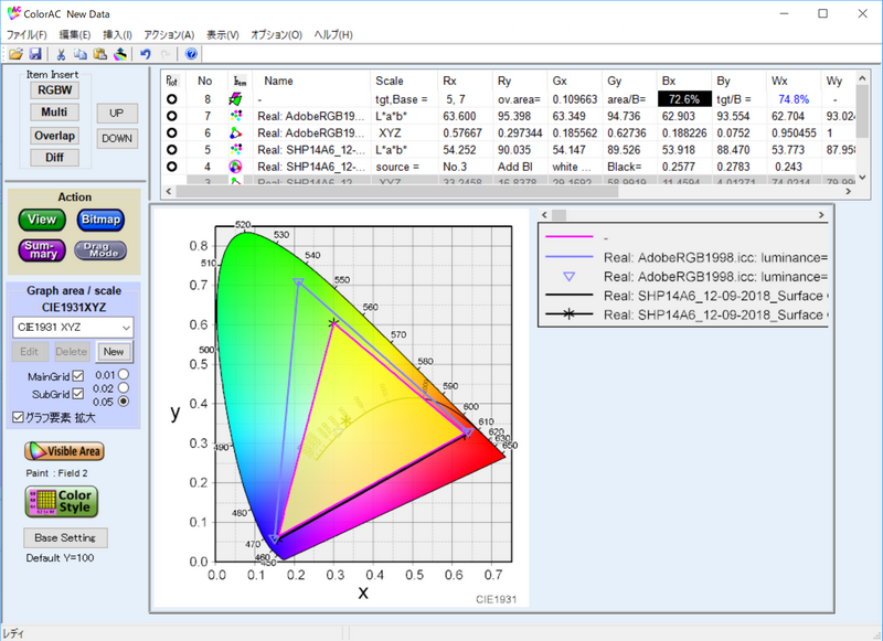 Adobe RGBカバー率は72.6%、Adobe RGB比は74.8%