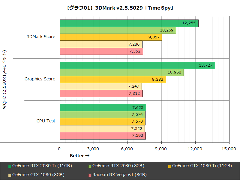 【グラフ01】3DMark v2.5.5029「Time Spy」