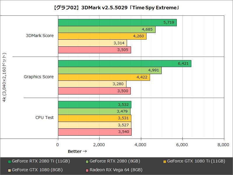 【グラフ02】3DMark v2.5.5029「Time Spy Extreme」