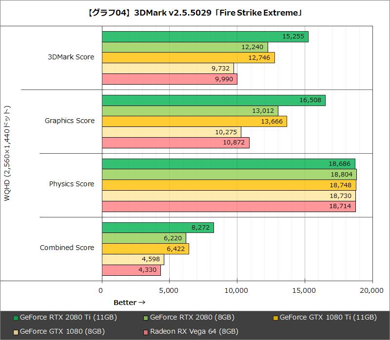 【グラフ04】3DMark v2.5.5029「Fire Strike Extreme」