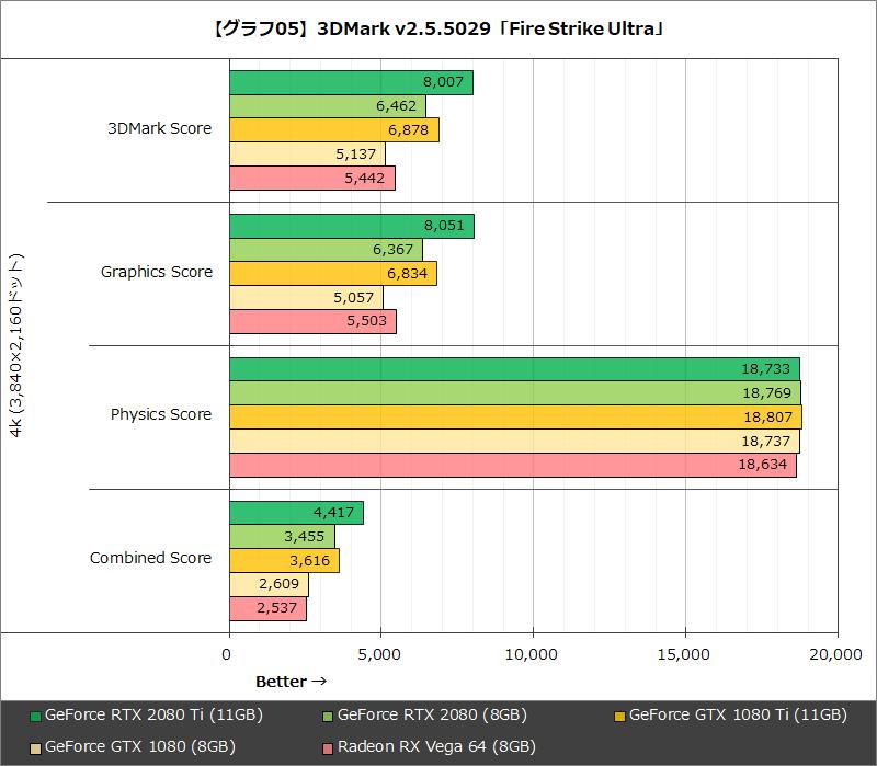 【グラフ05】3DMark v2.5.5029「Fire Strike Ultra」