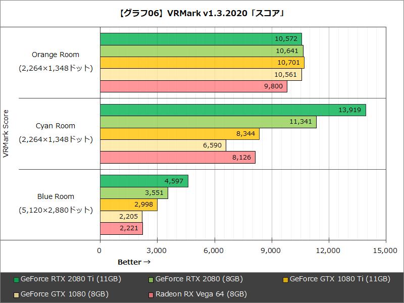 【グラフ06】VRMark v1.3.2020「スコア」