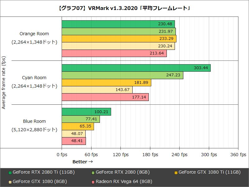【グラフ07】VRMark v1.3.2020「平均フレームレート」