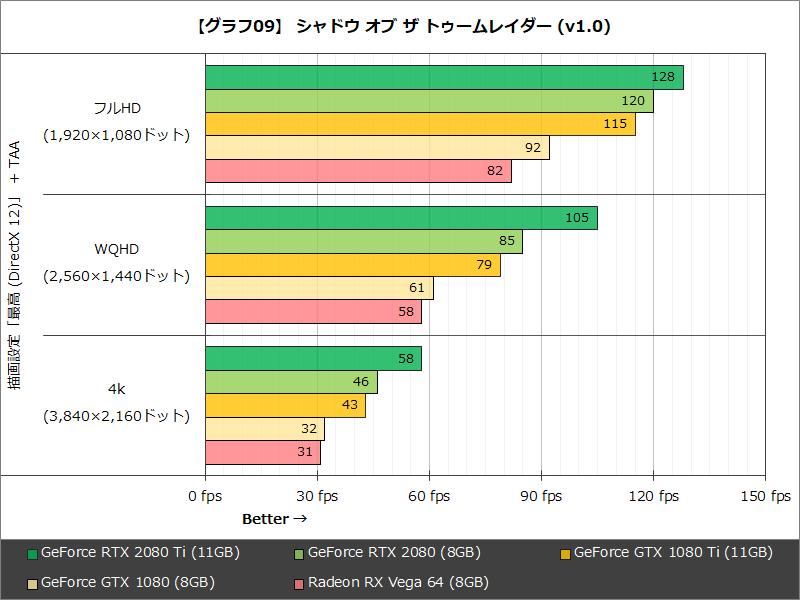 【グラフ09】 シャドウ オブ ザ トゥームレイダー(v1.0)