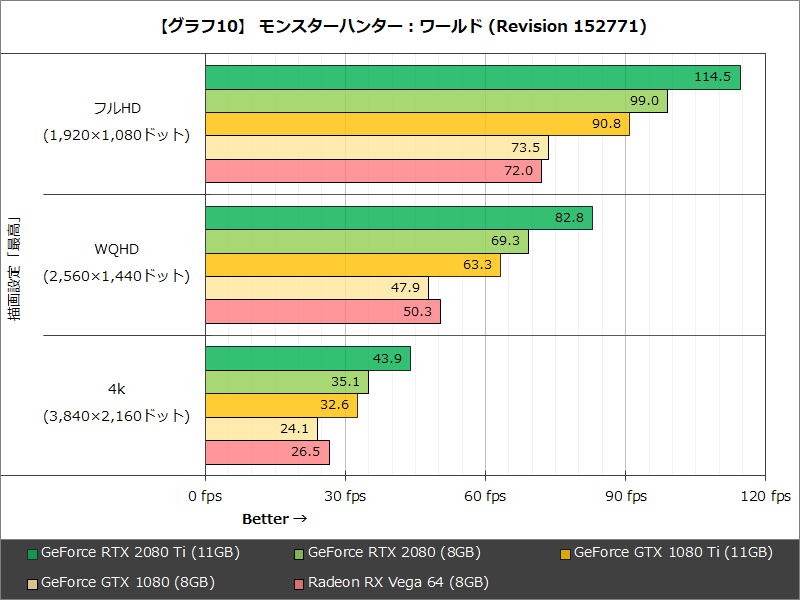 【グラフ10】 モンスターハンター:ワールド(Revision 152771)