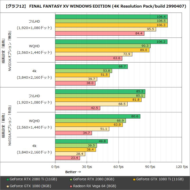 【グラフ12】 FINAL FANTASY XV WINDOWS EDITION(4K Resolution Pack/build 2990407)