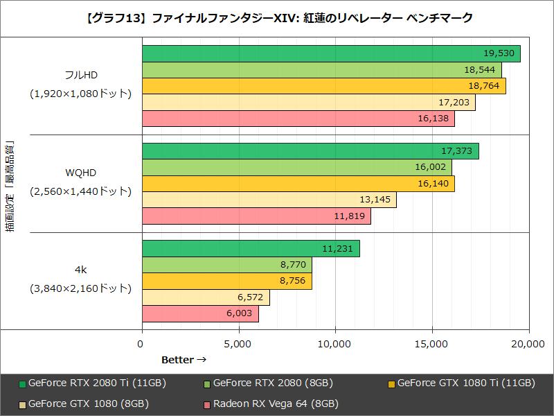 【グラフ13】ファイナルファンタジーXIV: 紅蓮のリベレーター ベンチマーク