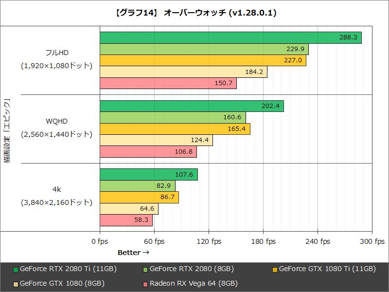 【グラフ14】 オーバーウォッチ(v1.28.0.1)