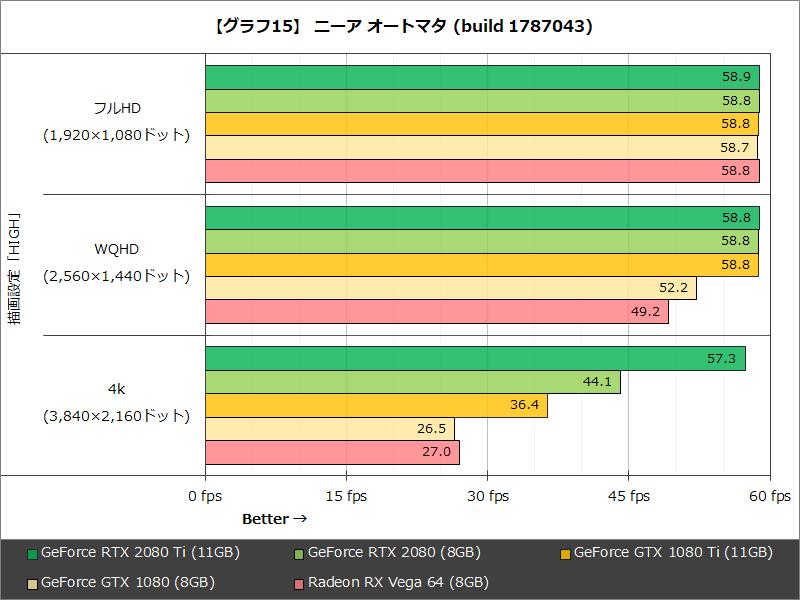 【グラフ15】 ニーア オートマタ(build 1787043)
