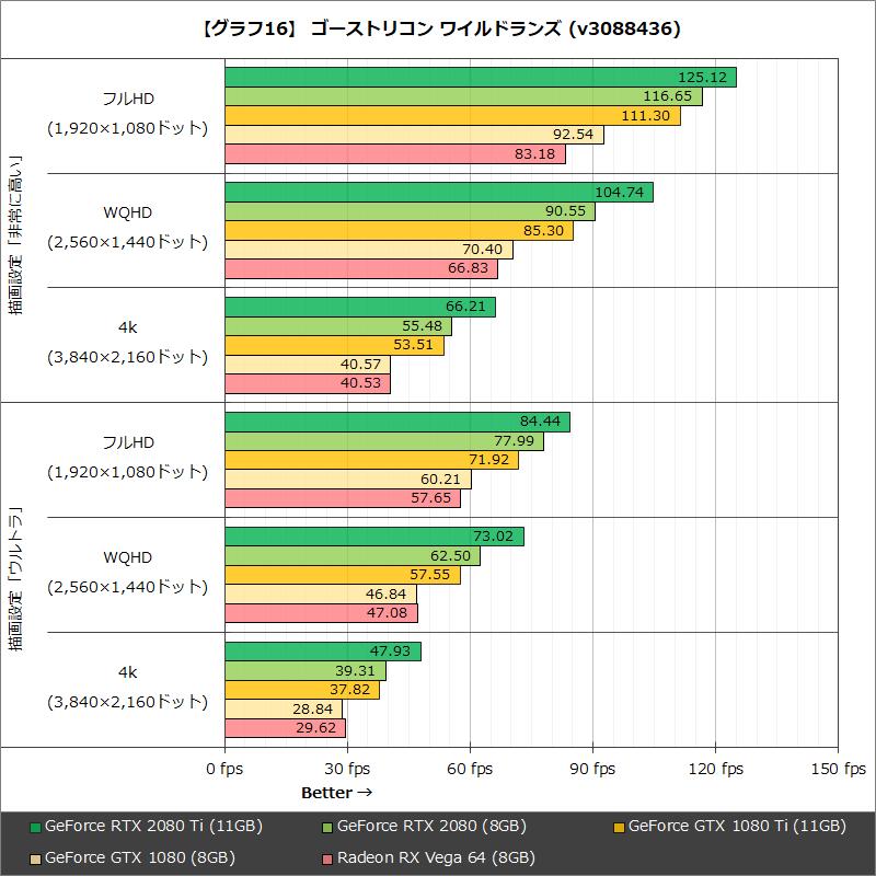 【グラフ16】 ゴーストリコン ワイルドランズ(v3088436)