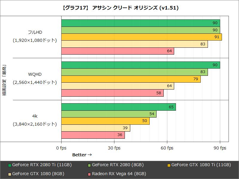 【グラフ17】 アサシン クリード オリジンズ(v1.51)
