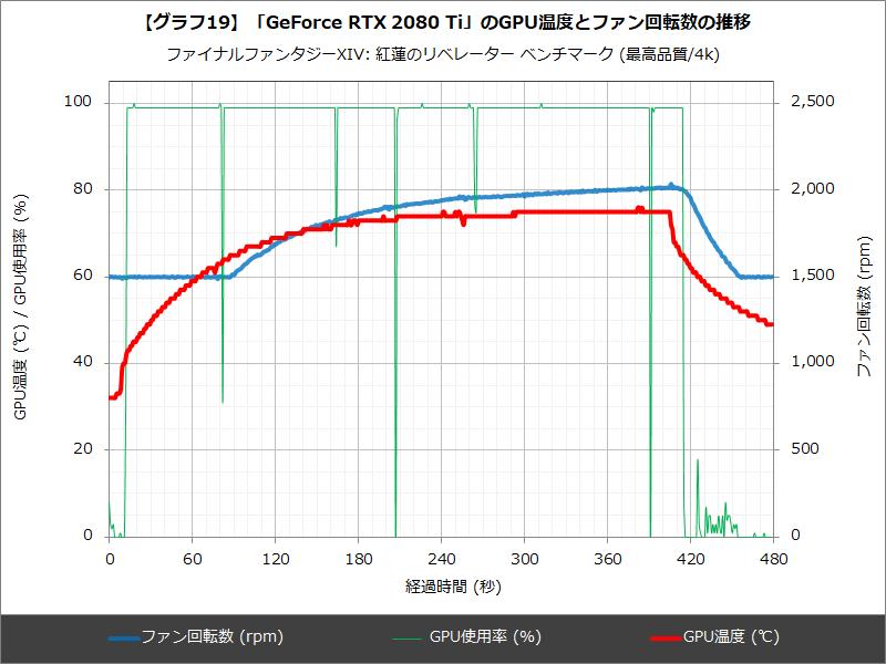 【グラフ19】「GeForce RTX 2080 Ti」のGPU温度とファン回転数の推移