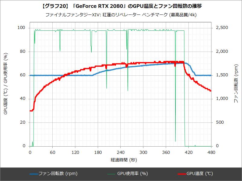 【グラフ20】「GeForce RTX 2080」のGPU温度とファン回転数の推移