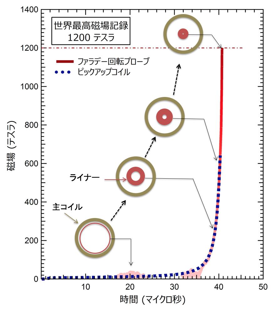 発生した磁場の時間変化とライナー収縮。内側のリングが時間とともに収縮するライナー断面の時間変化を示す。ライナーは初期磁場を閉じ込めたまま高速に収縮するため、最終的に直径10mm程度の小さな空間に強磁場が発生する。コンデンサから放電した時刻を0秒とし、コイル中心部の磁場をピックアップコイルによる電気的計測結果(破線)とファラデー回転による光学的計測結果(実線)を示す。両者がよく一致していることから、計測の信頼性が裏付けられる。40.7μ秒あたりで、最高強度の1,200テスラを記録している。