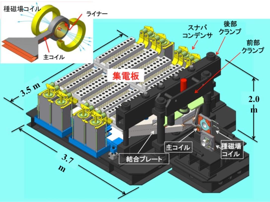電磁濃縮超強磁場発生装置の模式図。コンデンサに充電した電気が瞬間的に放電され、480本の高電圧ケーブルによって集電板を経て主コイルへ導かれる。電磁誘導によってライナーにも電流が発生し、主コイルとの反発力により収縮する