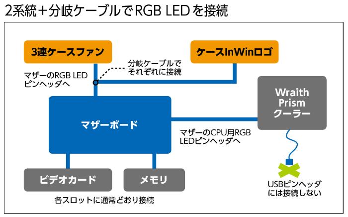 RGB LEDブームで新たな悩みになるのがLEDケーブルの配線だ。今回使用したマザーボードはCPUクーラー用とテープなどそのほかのデバイス用、2つのRGB LEDピンヘッダがあるので、接続は比較的容易だ