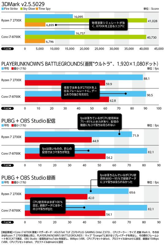 PUBGのプレイをYouTubeに配信中の2700XのCPU使用率。75~85%程度で推移し、CPUパワーにはまだ余力がある