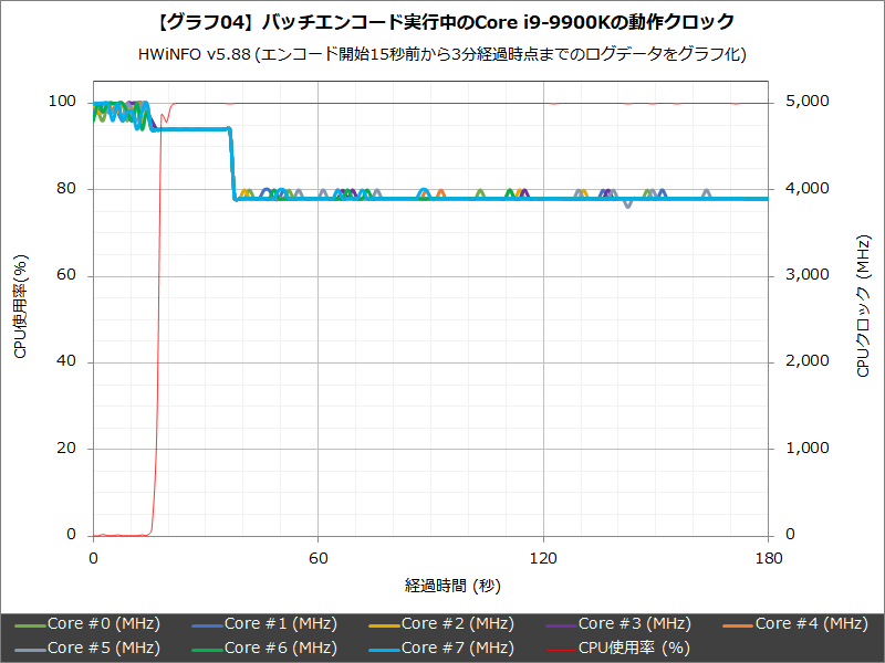 HWiNFO v5.88を使って測定した、バッチエンコード実行中のCore i9-9900Kの動作クロック推移。エンコード開始から20秒弱の間だけ4.7GHzで動作し、以降は3.9GHz前後で動作している