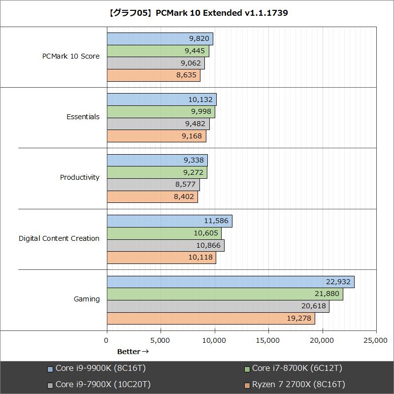 【グラフ05】PCMark 10 Extended v1.1.1739