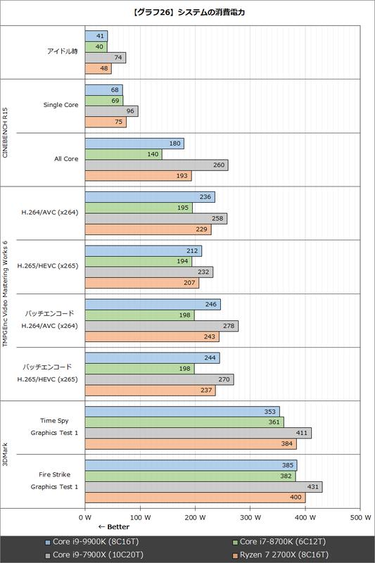 【グラフ26】システムの消費電力