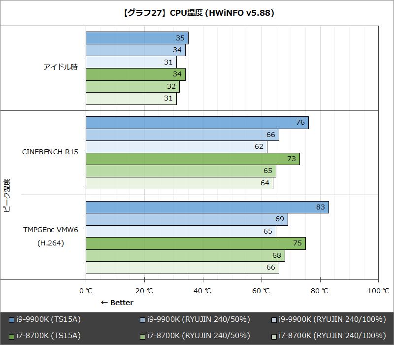 【グラフ27】CPU温度 (HWiNFO v5.88)
