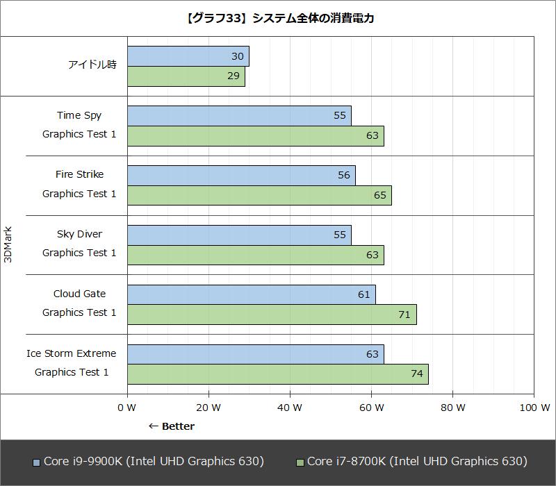 【グラフ33】システム全体の消費電力