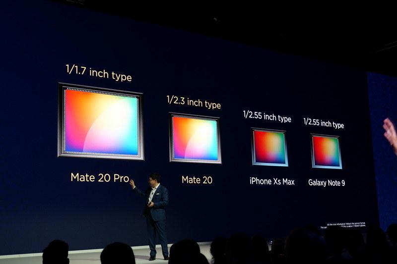 Mate 20は1/2.3型、Mate 20 Proでは1/1.7型の大型センサーを採用