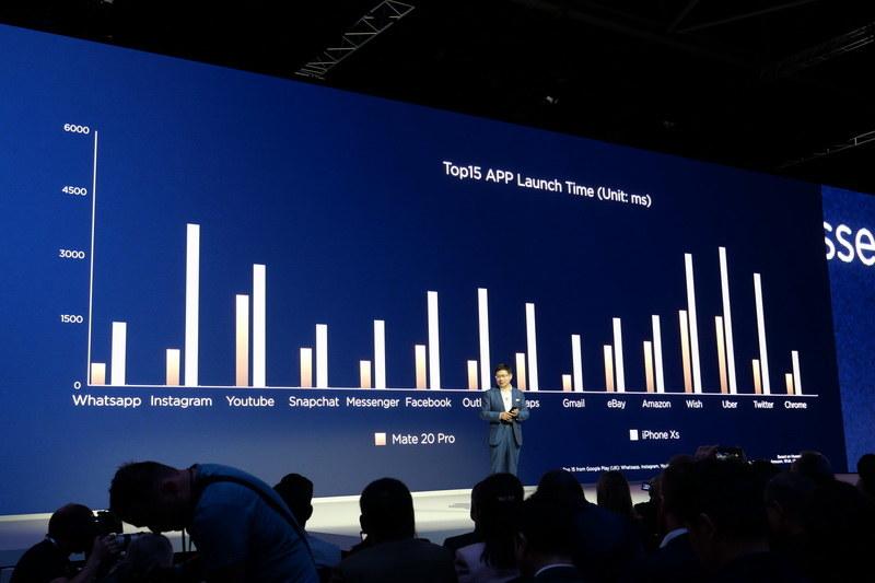 主要アプリの起動時間がiPhone XSよりも高速であるとアピール