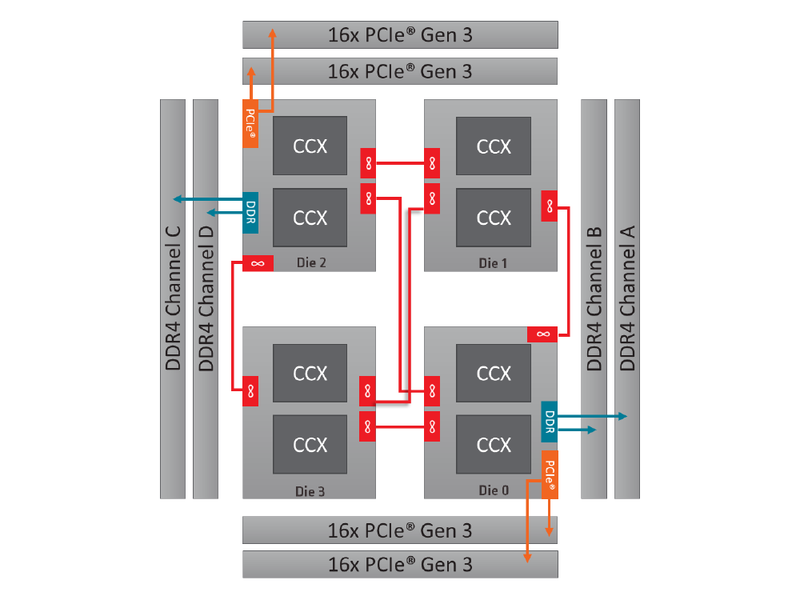 Ryzen Threadripper WXの構成。メモリと接続されているダイは2基のみで、残りのダイはInfinity Fabricを経由してメモリにアクセスする