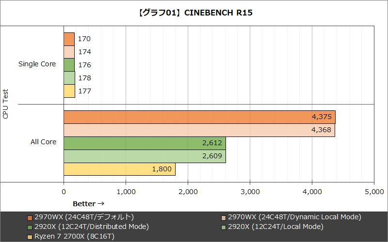 【グラフ01】CINEBENCH R15