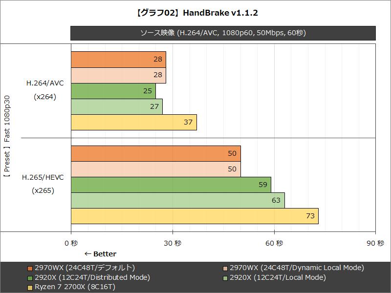 【グラフ02】HandBrake v1.1.2