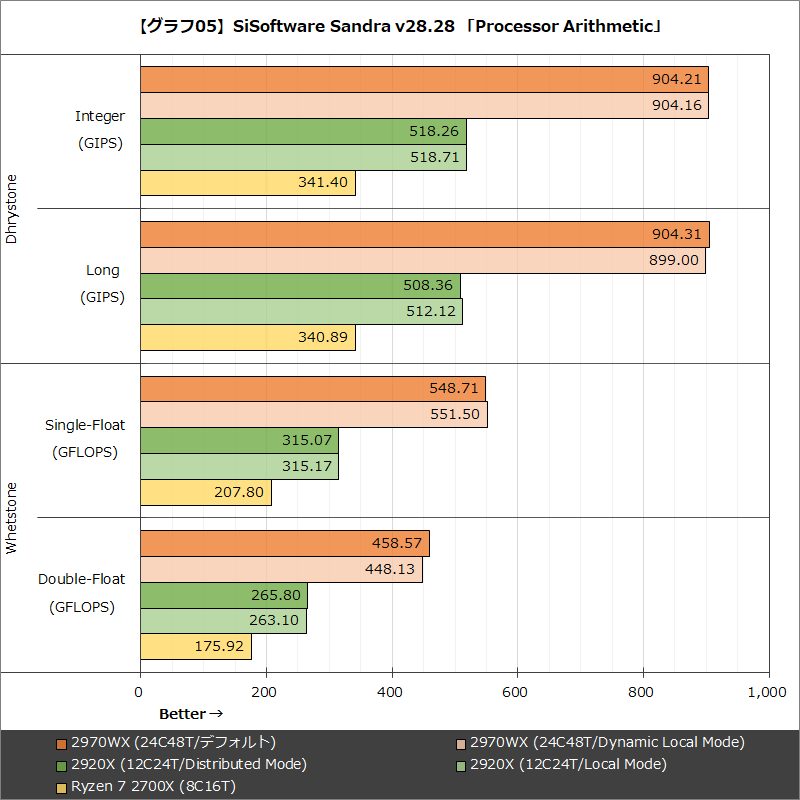 【グラフ05】SiSoftware Sandra v28.28 「Processor Arithmetic」