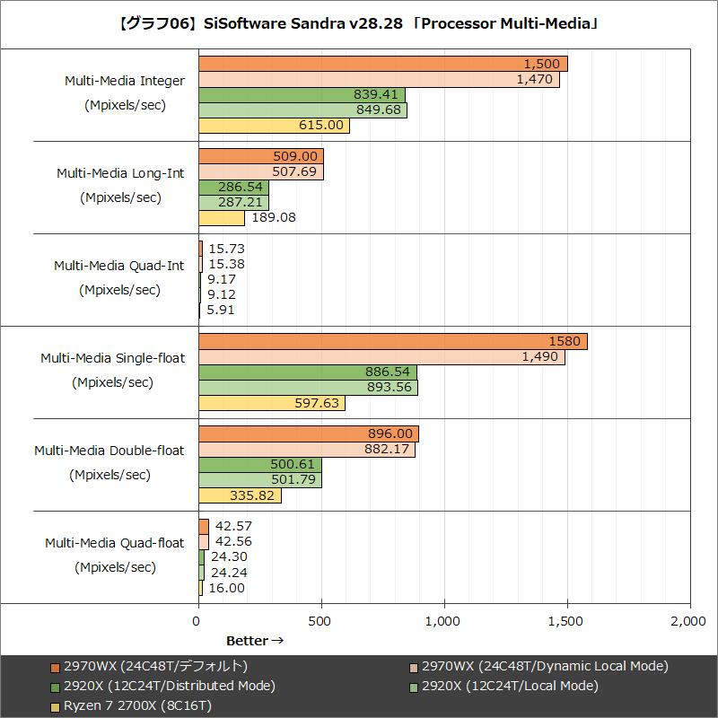 【グラフ06】SiSoftware Sandra v28.28 「Processor Multi-Media」