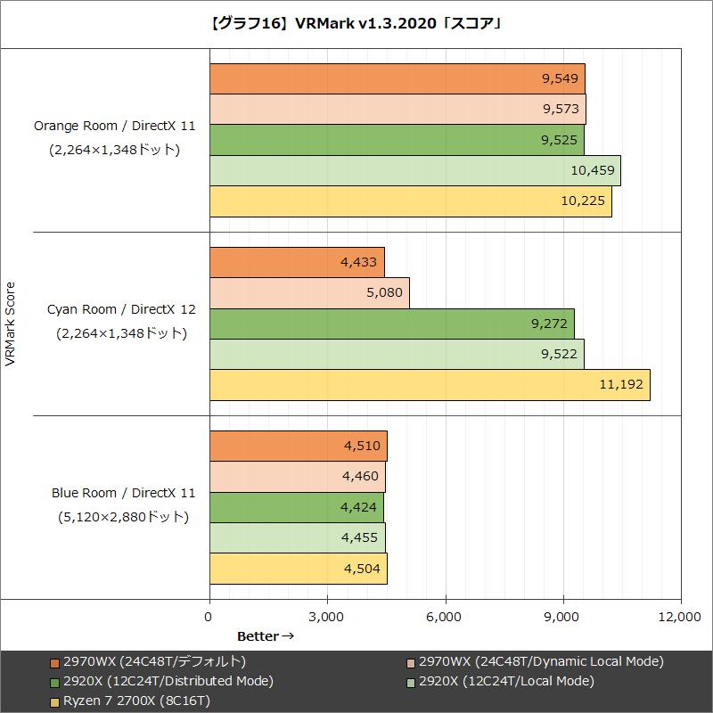 【グラフ16】VRMark v1.3.2020「スコア」