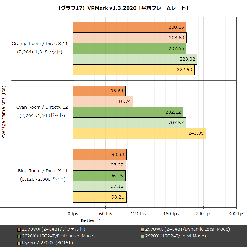 【グラフ17】VRMark v1.3.2020「平均フレームレート」