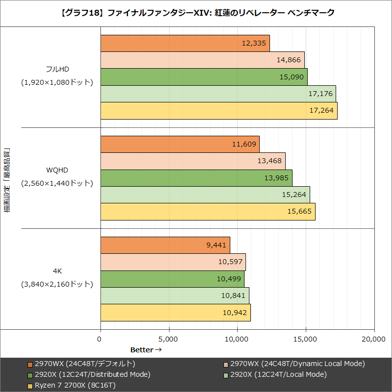 【グラフ18】ファイナルファンタジーXIV: 紅蓮のリベレーター ベンチマーク