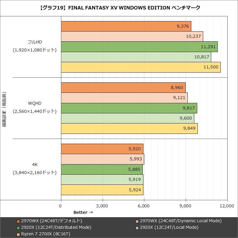 【グラフ19】FINAL FANTASY XV WINDOWS EDITION ベンチマーク